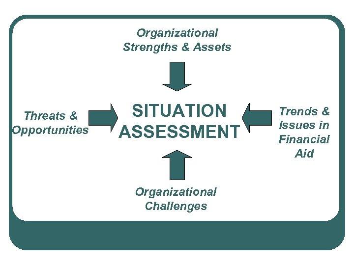 Organizational Strengths & Assets Threats & Opportunities SITUATION ASSESSMENT Organizational Challenges Trends & Issues