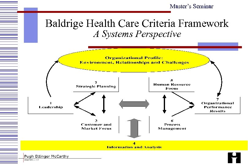 Master's Seminar Baldrige Health Care Criteria Framework A Systems Perspective