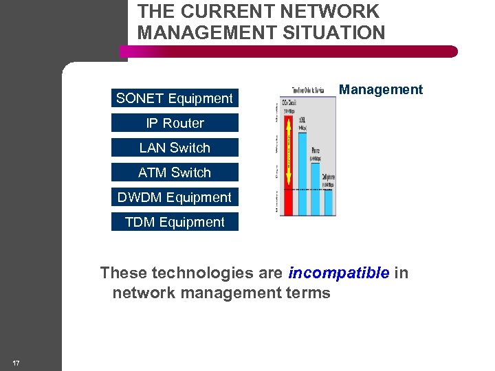 THE CURRENT NETWORK MANAGEMENT SITUATION SONET Equipment Management IP Router LAN Switch ATM Switch