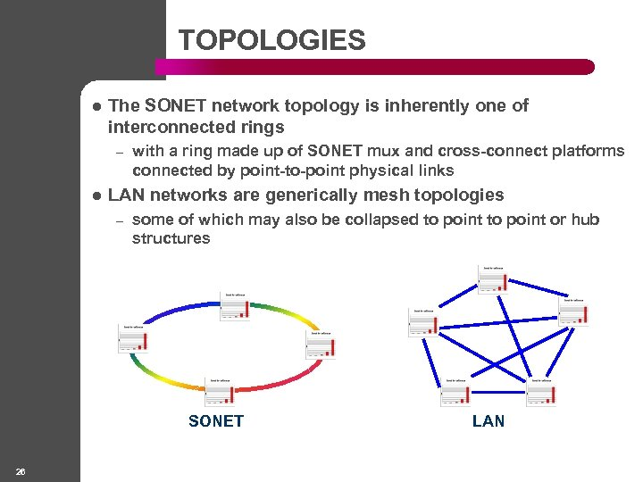 TOPOLOGIES l The SONET network topology is inherently one of interconnected rings – l