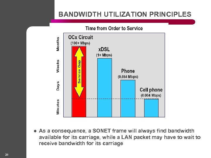 BANDWIDTH UTILIZATION PRINCIPLES l 28 As a consequence, a SONET frame will always find