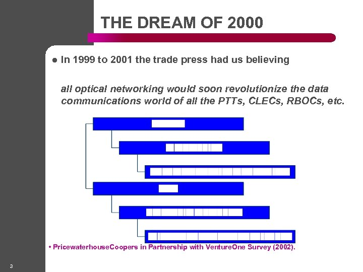 THE DREAM OF 2000 l In 1999 to 2001 the trade press had us