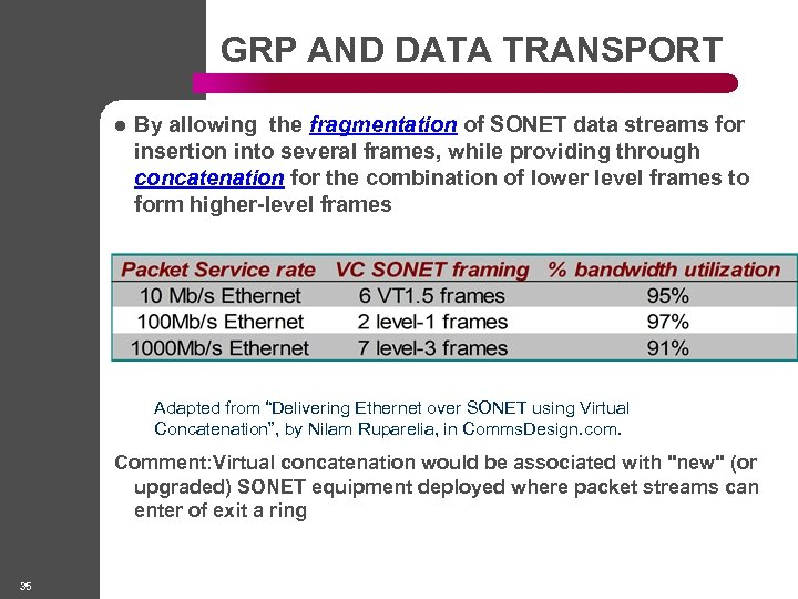 GRP AND DATA TRANSPORT l By allowing the fragmentation of SONET data streams for