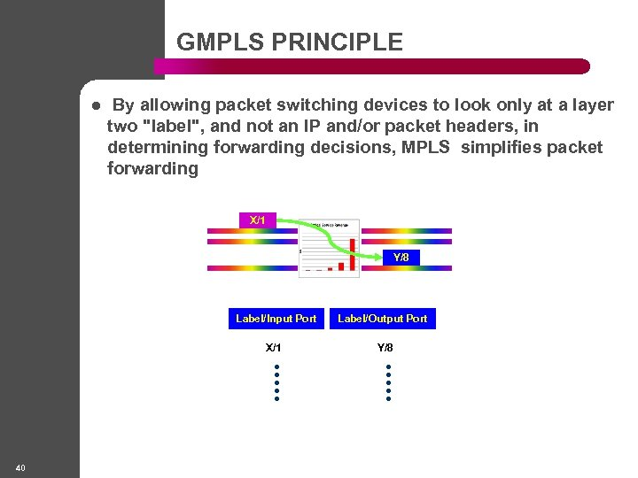 GMPLS PRINCIPLE l By allowing packet switching devices to look only at a layer