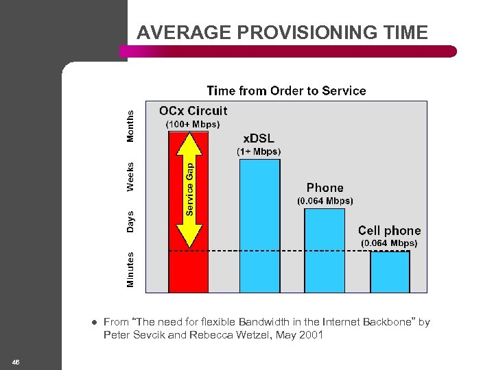"AVERAGE PROVISIONING TIME l 46 From ""The need for flexible Bandwidth in the Internet"