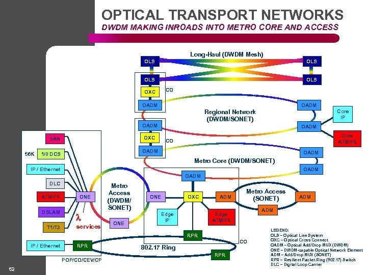 OPTICAL TRANSPORT NETWORKS DWDM MAKING INROADS INTO METRO CORE AND ACCESS Long-Haul (DWDM Mesh)