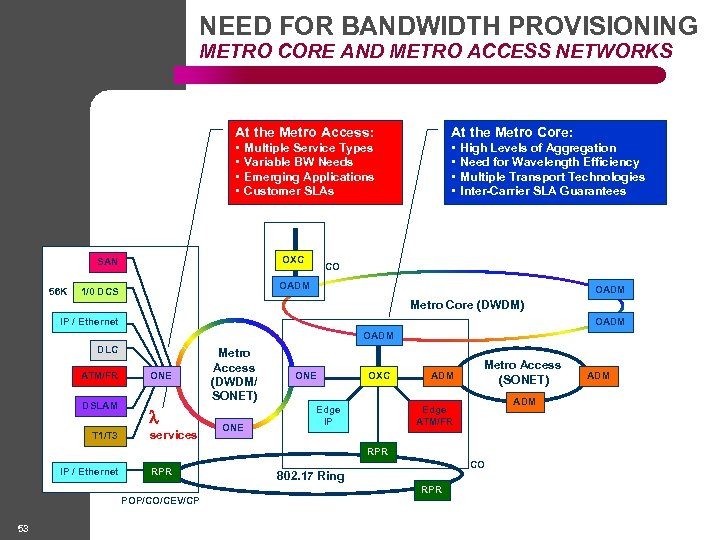 NEED FOR BANDWIDTH PROVISIONING METRO CORE AND METRO ACCESS NETWORKS At the Metro Access: