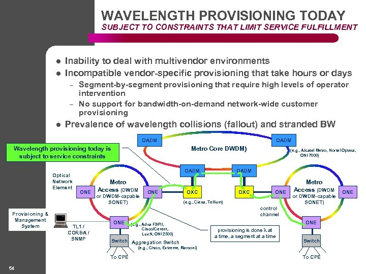 WAVELENGTH PROVISIONING TODAY SUBJECT TO CONSTRAINTS THAT LIMIT SERVICE FULFILLMENT l l Inability to