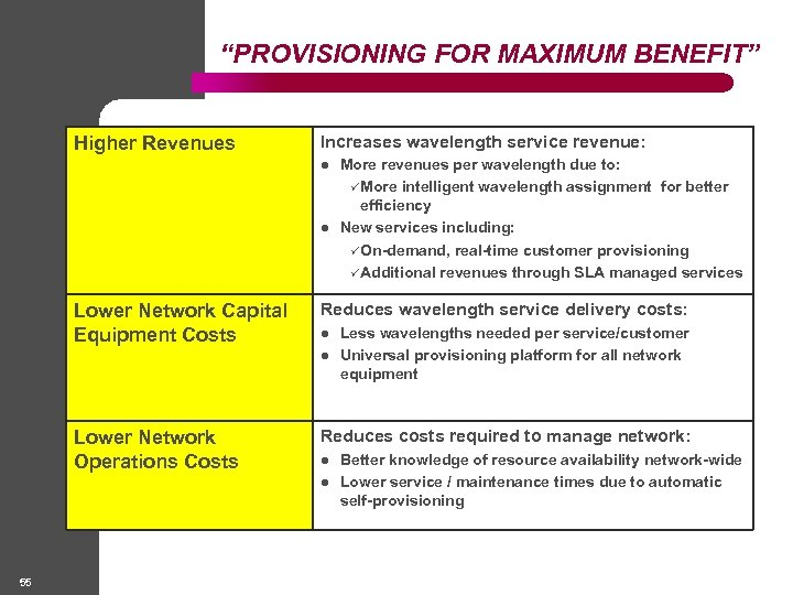 """PROVISIONING FOR MAXIMUM BENEFIT"" Higher Revenues Increases wavelength service revenue: l l Lower Network"
