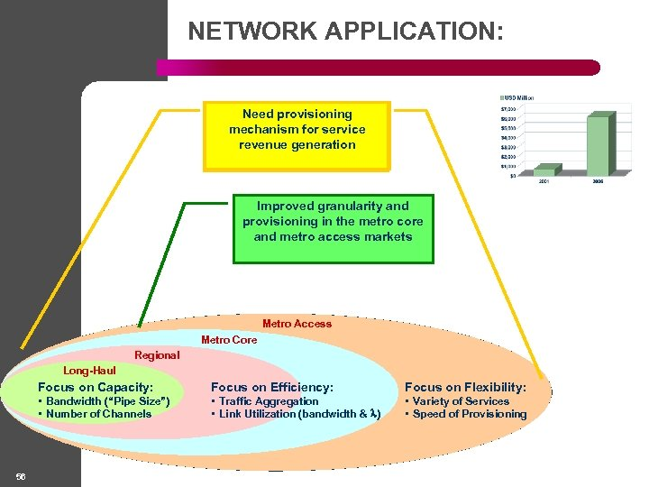 NETWORK APPLICATION: Need provisioning mechanism for service revenue generation Improved granularity and provisioning in
