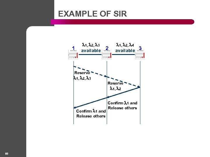 EXAMPLE OF SIR 1 1, 2, 3 available 2 1, 2, 4 available 3