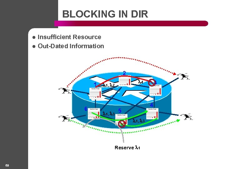 BLOCKING IN DIR l l Insufficient Resource Out-Dated Information 2 1 6 4 1,
