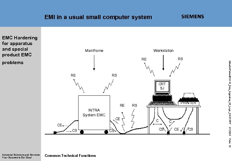 EMI in a usual small computer system EMC Hardening for apparatus and special product