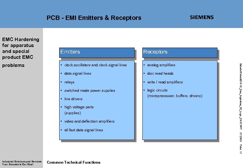 PCB - EMI Emitters & Receptors EMC Hardening for apparatus and special product EMC