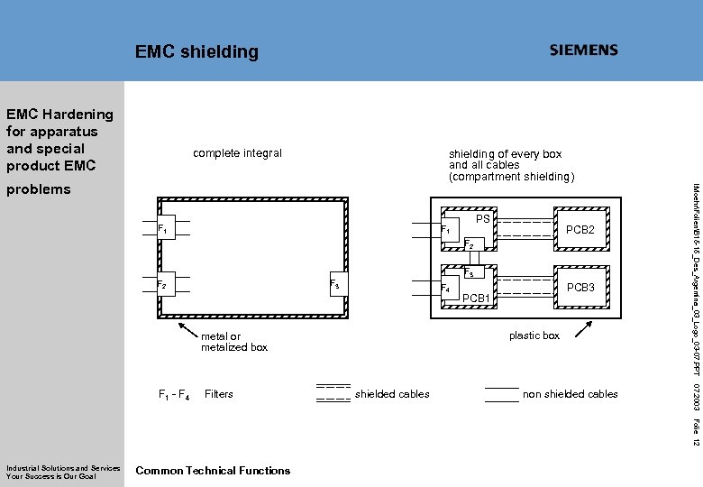 EMC shielding EMC Hardening for apparatus and special product EMC complete integral shielding of