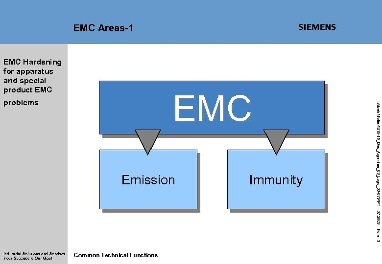EMC Areas-1 EMC Hardening for apparatus and special product EMC Emission Immunity I: MoehrFolienB