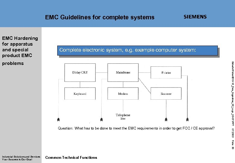 EMC Guidelines for complete systems EMC Hardening for apparatus and special product EMC Complete
