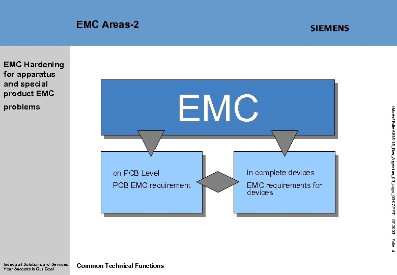 EMC Areas-2 EMC Hardening for apparatus and special product EMC on PCB Level in