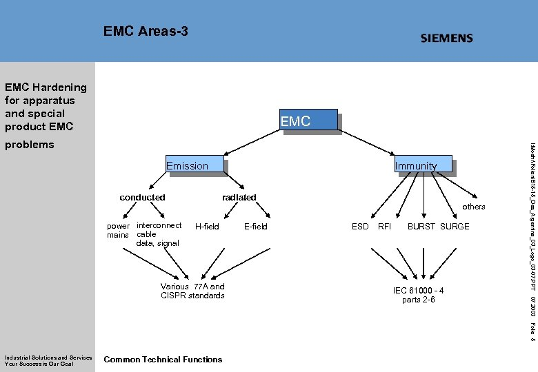 EMC Areas-3 EMC Hardening for apparatus and special product EMC Immunity Emission conducted power