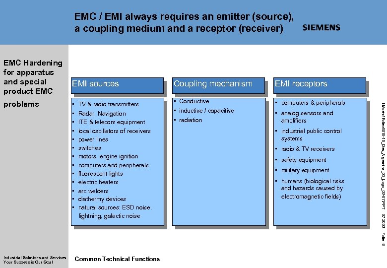 EMC / EMI always requires an emitter (source), a coupling medium and a receptor