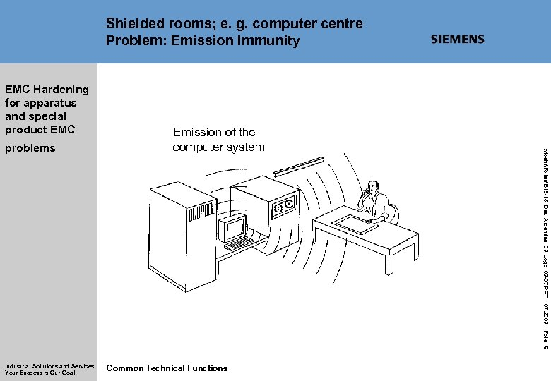 Shielded rooms; e. g. computer centre Problem: Emission Immunity EMC Hardening for apparatus and