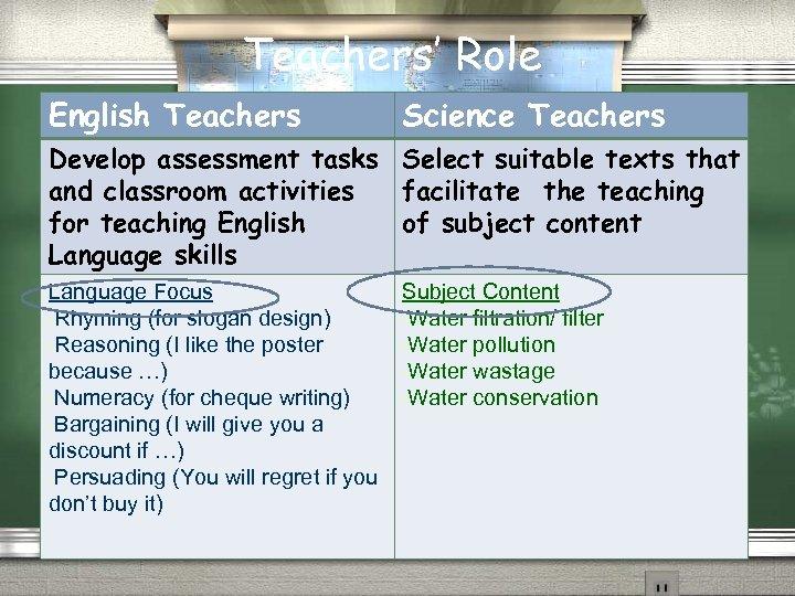 Teachers' Role English Teachers Science Teachers Develop assessment tasks Select suitable texts that and
