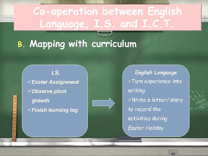 Co-operation between English Language, I. S. and I. C. T. B. Mapping with curriculum