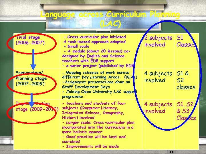 Language across Curriculum Planning (LAC) Trial stage (2006 -2007) -- Cross-curricular plan initiated -A