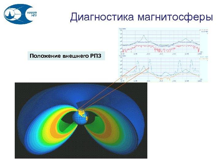 Диагностика магнитосферы Положение внешнего РПЗ