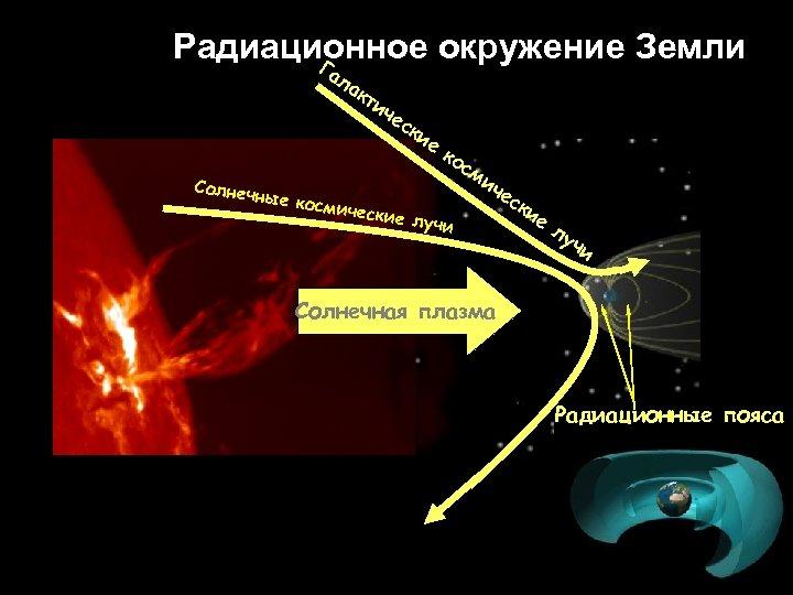 Радиационное окружение Земли Г ал ак Солнеч ти че ск ие ко ные ко