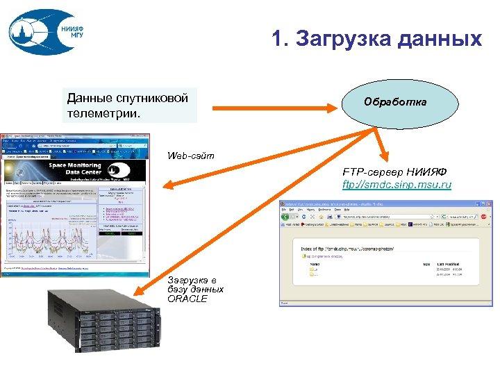 1. Загрузка данных Данные спутниковой телеметрии. Обработка Web-сайт FTP-сервер НИИЯФ ftp: //smdc. sinp. msu.