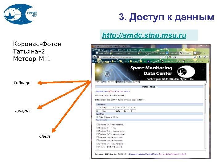 3. Доступ к данным http: //smdc. sinp. msu. ru Коронас-Фотон Татьяна-2 Метеор-М-1 Таблица График