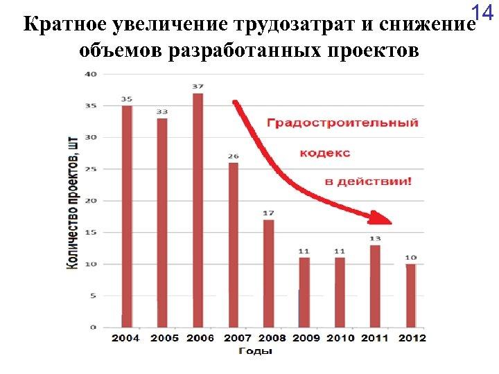 14 Кратное увеличение трудозатрат и снижение объемов разработанных проектов