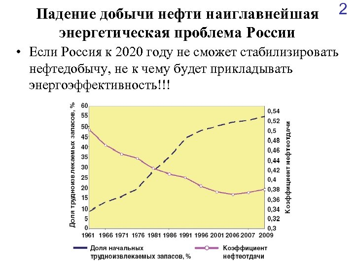 Падение добычи нефти наиглавнейшая энергетическая проблема России • Если Россия к 2020 году не