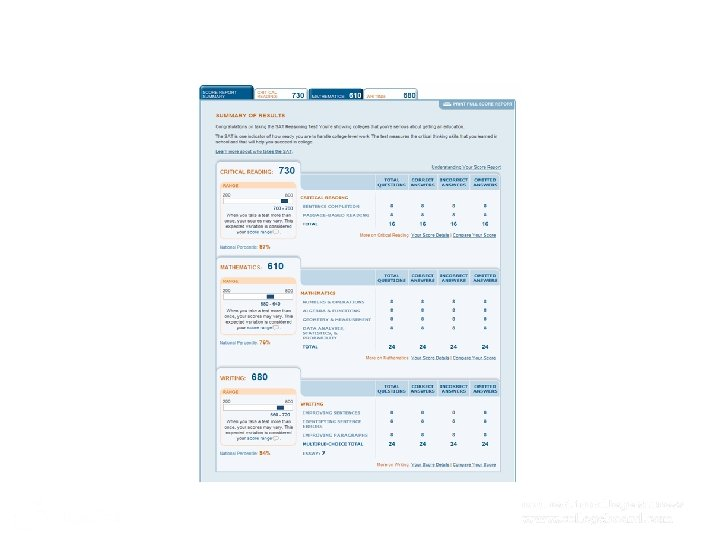 Student's Score Report