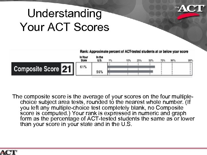 Understanding Your ACT Scores The composite score is the average of your scores on