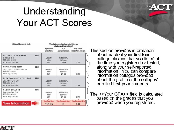Understanding Your ACT Scores This section provides information about each of your first four