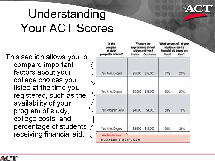 Understanding Your ACT Scores This section allows you to compare important factors about your