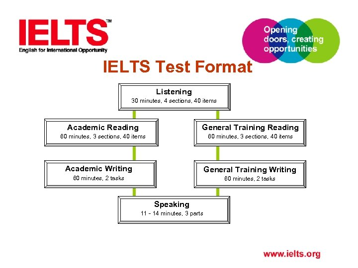 IELTS Test Format Listening 30 minutes, 4 sections, 40 items Academic Reading General Training