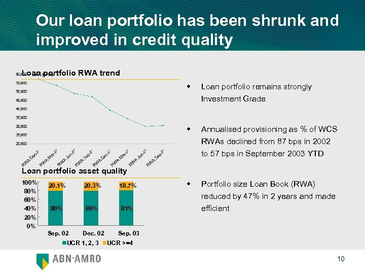 Our loan portfolio has been shrunk and improved in credit quality Loan portfolio RWA