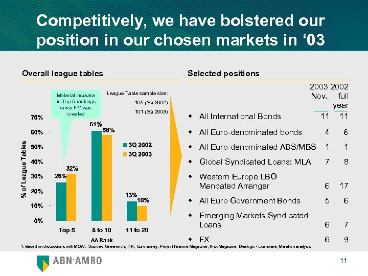 Competitively, we have bolstered our position in our chosen markets in ' 03 Overall
