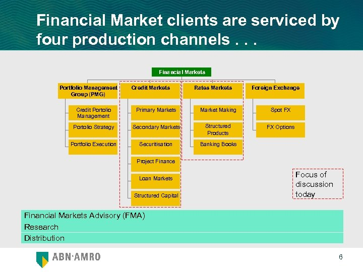 Financial Market clients are serviced by four production channels. . . Financial Markets Portfolio