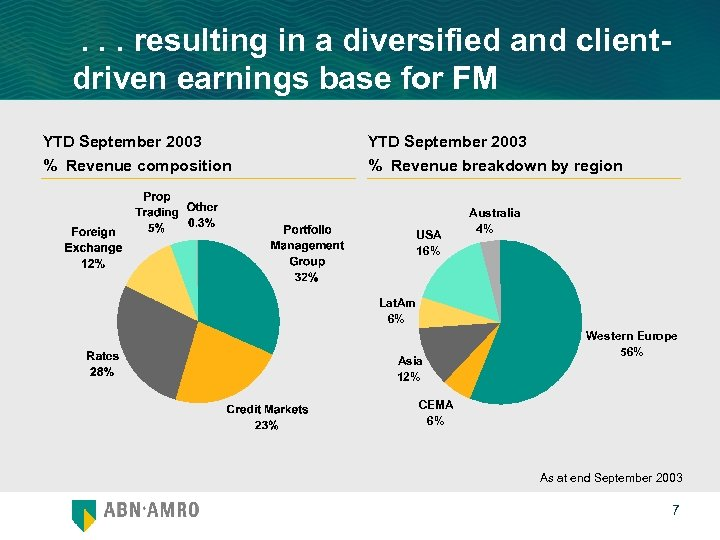 . . . resulting in a diversified and clientdriven earnings base for FM YTD