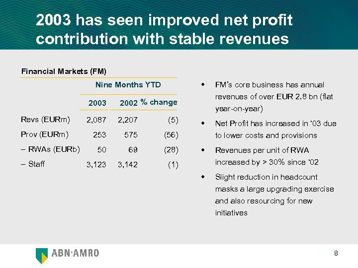 2003 has seen improved net profit contribution with stable revenues Financial Markets (FM) w