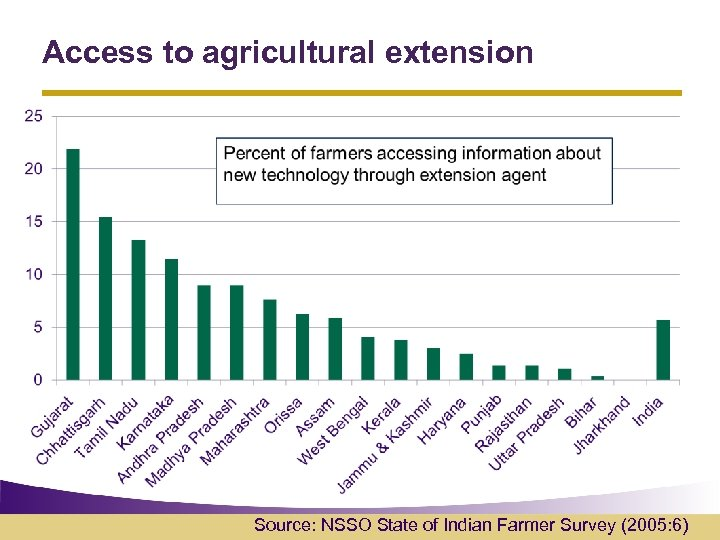 Access to agricultural extension Source: NSSO State of Indian Farmer Survey (2005: 6)