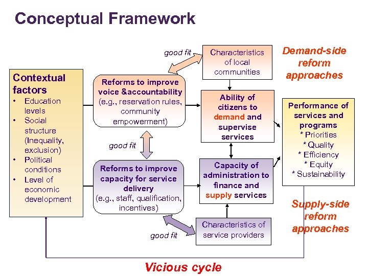 Conceptual Framework good fit Contextual factors • • Education levels Social structure (Inequality, exclusion)