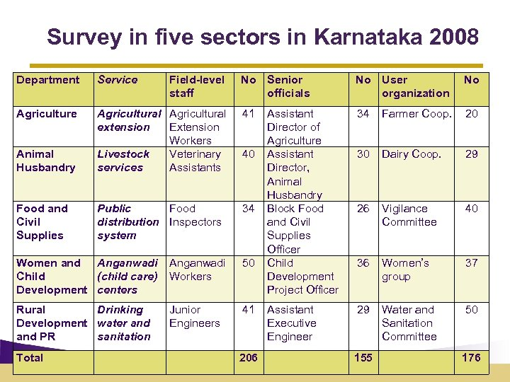Survey in five sectors in Karnataka 2008 Department Service Agriculture Field-level staff No Senior