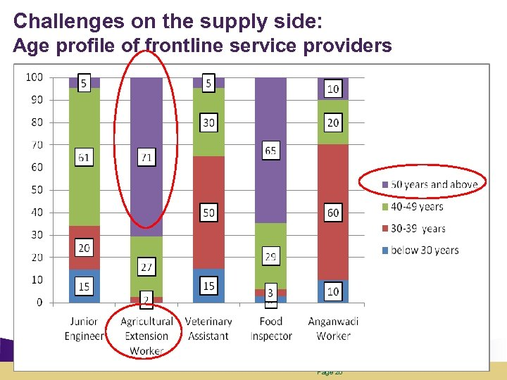 Challenges on the supply side: Age profile of frontline service providers Page 26