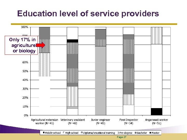 Education level of service providers Only 17% in agriculture or biology Page 27
