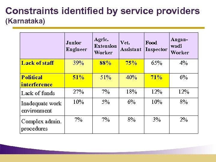 Constraints identified by service providers (Karnataka) Junior Engineer Agric. Angan. Vet. Food Extension wadi